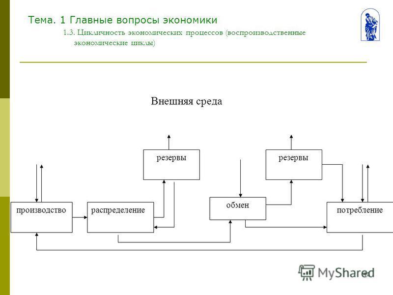 40 Тема. 1 Главные вопросы экономики 1.3. Цикличность экономических процессов (воспроизводственные экономические циклы) производствораспределение резервы обмен резервы потребление Внешняя среда