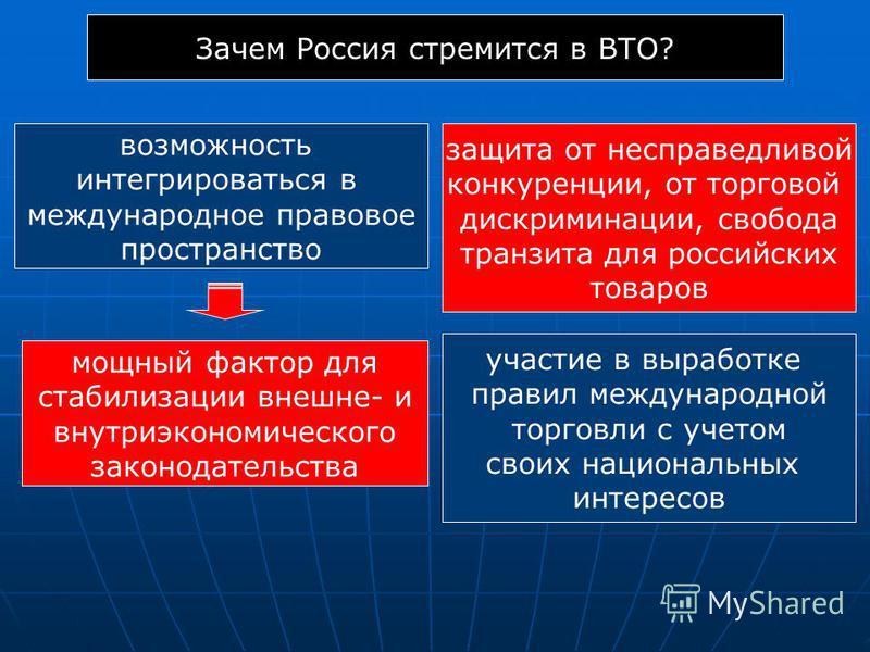 Зачем Россия стремится в ВТО? возможность интегрироваться в международное правовое пространство защита от несправедливой конкуренции, от торговой дискриминации, свобода транзита для российских товаров мощный фактор для стабилизации внешне- и внутриэк
