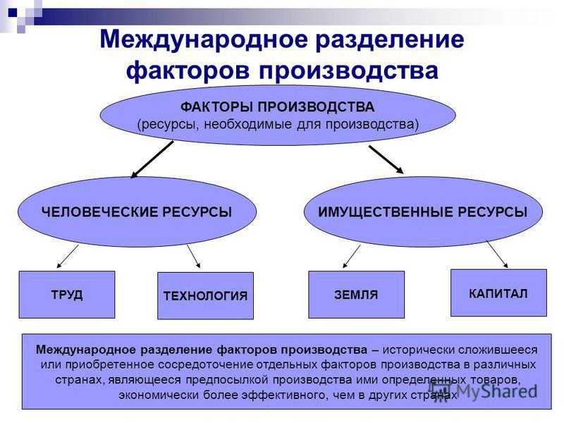 Международное разделение факторов производства ФАКТОРЫ ПРОИЗВОДСТВА (ресурсы, необходимые для производства) ЧЕЛОВЕЧЕСКИЕ РЕСУРСЫИМУЩЕСТВЕННЫЕ РЕСУРСЫ ТРУД ТЕХНОЛОГИЯ ЗЕМЛЯ КАПИТАЛ Международное разделение факторов производства – исторически сложившее
