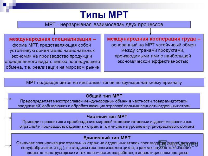 Типы МРТ МРТ - неразрывная взаимосвязь двух процессов международная специализация – форма МРТ, представляющая собой устойчивую ориентацию национальных экономик на производство продукции определенного вида с целью последующего обмена, т.е. реализации