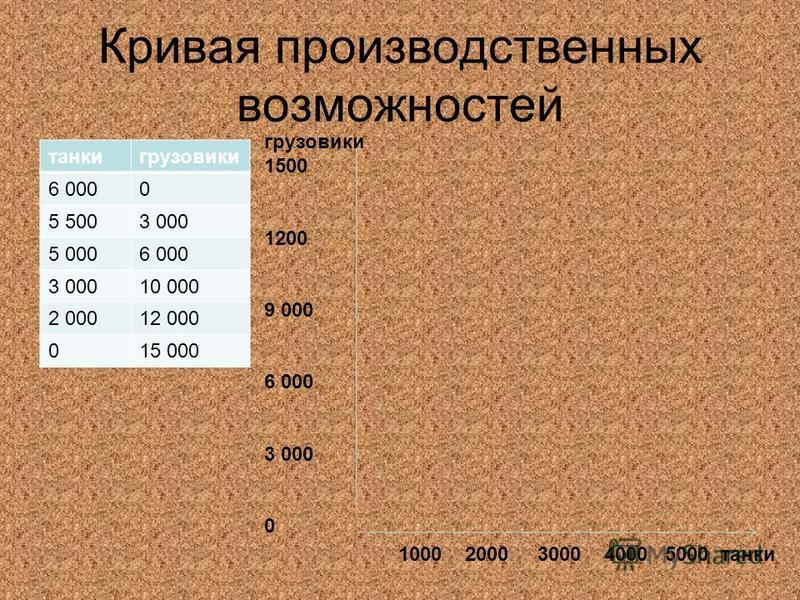 Кривая производственных возможностей танки грузовики 6 0000 5 5003 000 5 0006 000 3 00010 000 2 00012 000 015 000 грузовики 1500 1200 9 000 6 000 3 000 0 1000 2000 3000 4000 5000 танки