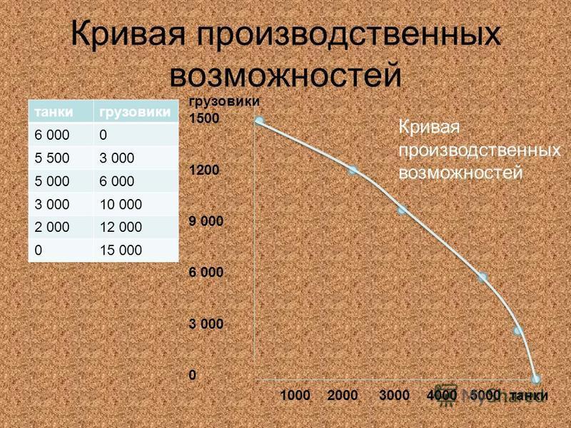 Кривая производственных возможностей танки грузовики 6 0000 5 5003 000 5 0006 000 3 00010 000 2 00012 000 015 000 грузовики 1500 1200 9 000 6 000 3 000 0 1000 2000 3000 4000 5000 танки Кривая производственных возможностей