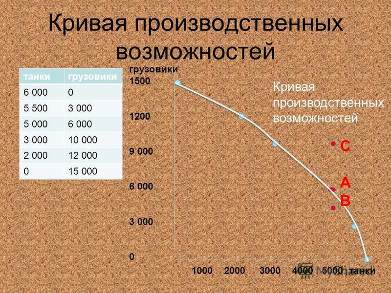 танки грузовики 6 0000 5 5003 000 5 0006 000 3 00010 000 2 00012 000 015 000 грузовики 1500 1200 9 000 6 000 3 000 0 1000 2000 3000 4000 5000 танки Кривая производственных возможностей САВСАВ