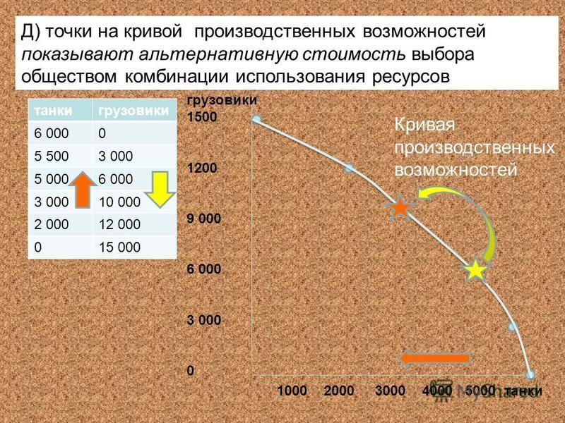 танки грузовики 6 0000 5 5003 000 5 0006 000 3 00010 000 2 00012 000 015 000 грузовики 1500 1200 9 000 6 000 3 000 0 1000 2000 3000 4000 5000 танки Кривая производственных возможностей Д) точки на кривой производственных возможностей показывают альте