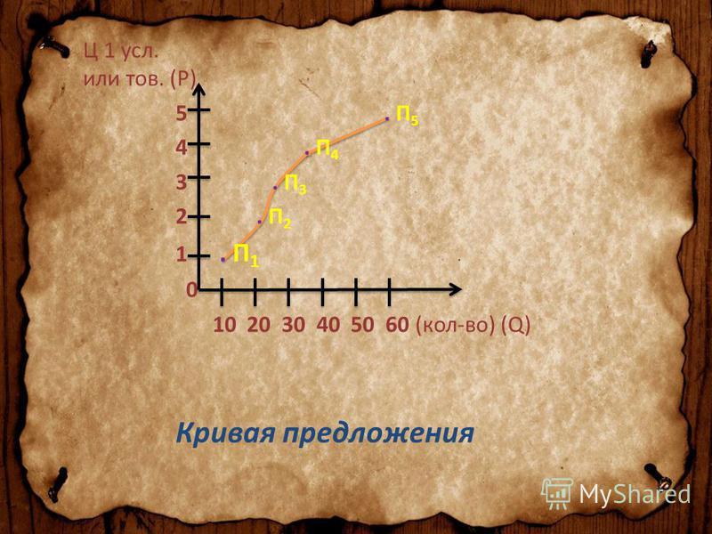 Ц 1 усл. или тов. (P) 5. П 5 4. П 4 3. П 3 2. П 2 1. П 1 0 10 20 30 40 50 60 (кол-во) (Q) Кривая предложения