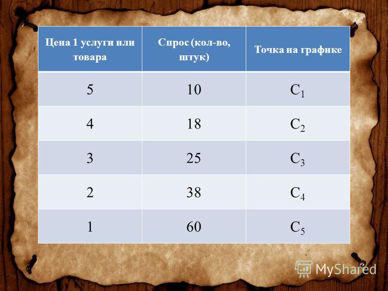 Цена 1 услуги или товара Спрос (кол-во, штук) Точка на графике 510С1С1 418С2С2 325С3С3 238С4С4 160С5С5