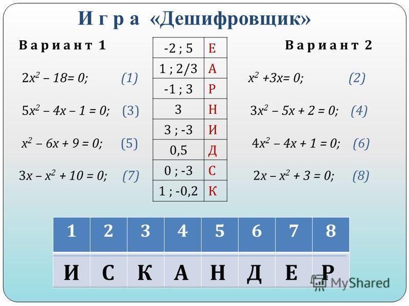 И г р а «Дешифровщик» 12345678 ИСКАНДЕР В а р и а н т 1 В а р и а н т 2 2 х 2 – 18= 0; (1) х 2 +3 х = 0; (2) 5 х 2 – 4 х – 1 = 0; (3) 3 х 2 – 5 х + 2 = 0; (4) х 2 – 6 х + 9 = 0; (5) 4 х 2 – 4 х + 1 = 0; (6) 3 х – х 2 + 10 = 0; (7) 2 х – х 2 + 3 = 0;