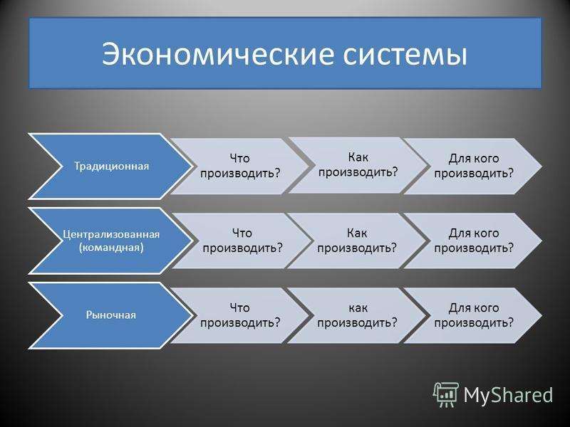 Экономические системы Традиционная Что производить? Как производить? Для кого производить? Централизованная (командная) Что производить? Как производить? Для кого производить? Рыночная Что производить? как производить? Для кого производить?