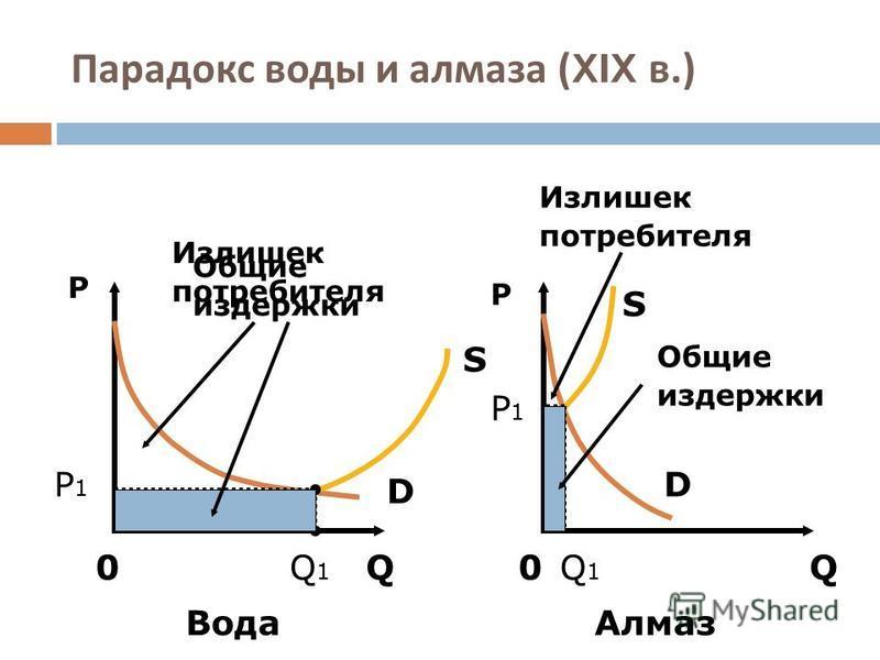 Парадокс воды и алмаза (XIX в.) P P QQ00 S D D S Вода Алмаз Q1Q1 Q1Q1 P1P1 P1P1 Общие издержки Общие издержки Излишек потребителя Излишек потребителя