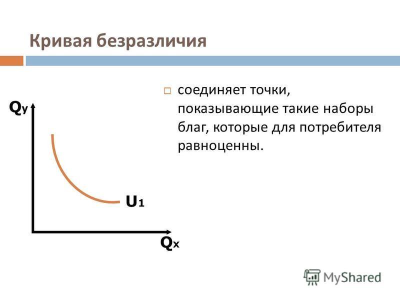 Кривая безразличия соединяет точки, показывающие такие наборы благ, которые для потребителя равноценны. QxQx QyQy U1U1