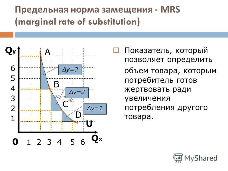 Предельная норма замещения - MRS (marginal rate of substitution) QxQx QyQy U А 6 5 4 3 2 1 0 1 2 3 4 5 6 B C D y=3 y=2 y=1 Показатель, который позволяет определить объем товара, которым потребитель готов жертвовать ради увеличения потребления другого