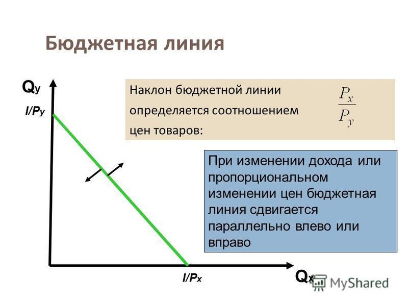 Бюджетная линия Наклон бюджетной линии определяется соотношением цен товаров : I/P x I/P y При изменении дохода или пропорциональном изменении цен бюджетная линия сдвигается параллельно влево или вправо QxQx QyQy