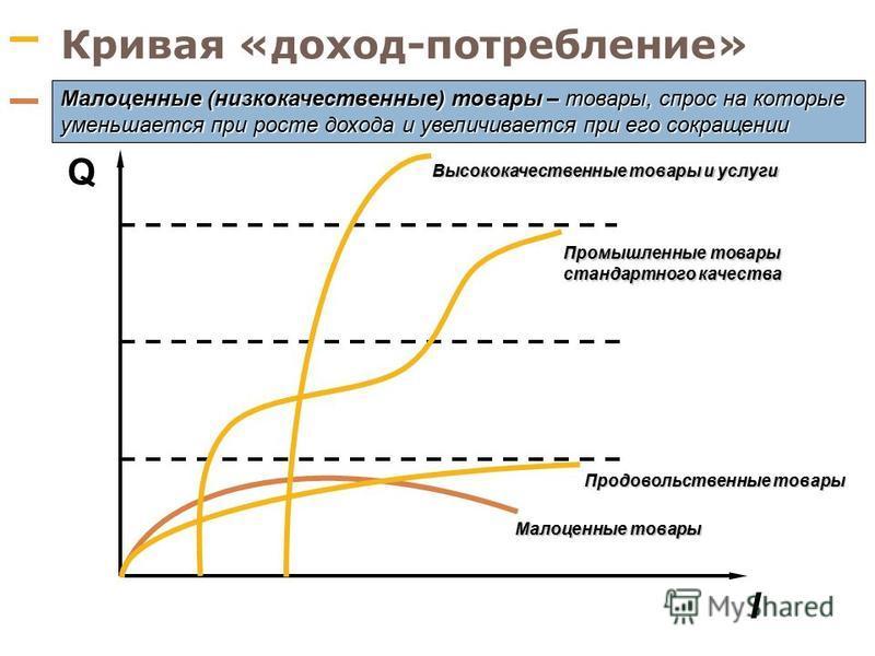 Кривая «доход-потребление» I Q Продовольственные товары Малоценные товары Промышленные товары стандартного качества Высококачественные товары и услуги Нормальные товары и услуги - товары, спрос на которые увеличивается при росте дохода и уменьшается