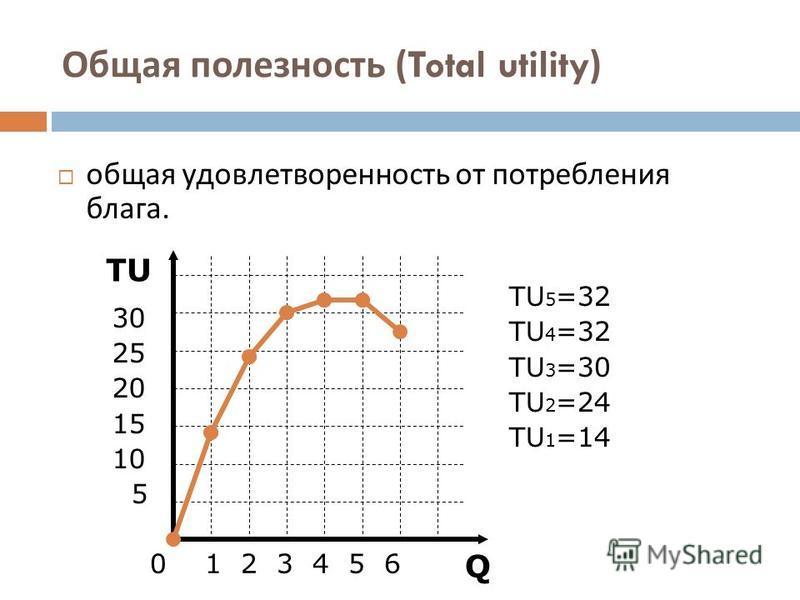 Общая полезность (Total utility) общая удовлетворенность от потребления блага. 0 1 2 3 4 5 6 Q TU 30 25 20 15 10 5 TU 5 =32 TU 4 =32 TU 3 =30 TU 2 =24 TU 1 =14
