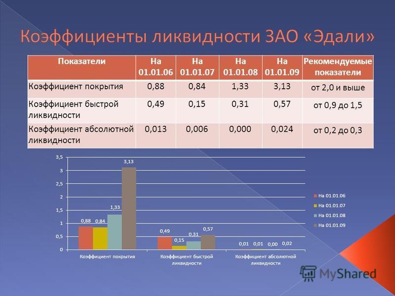 Презентация на тему Дипломная работа на тему Исследование  11 Показатели