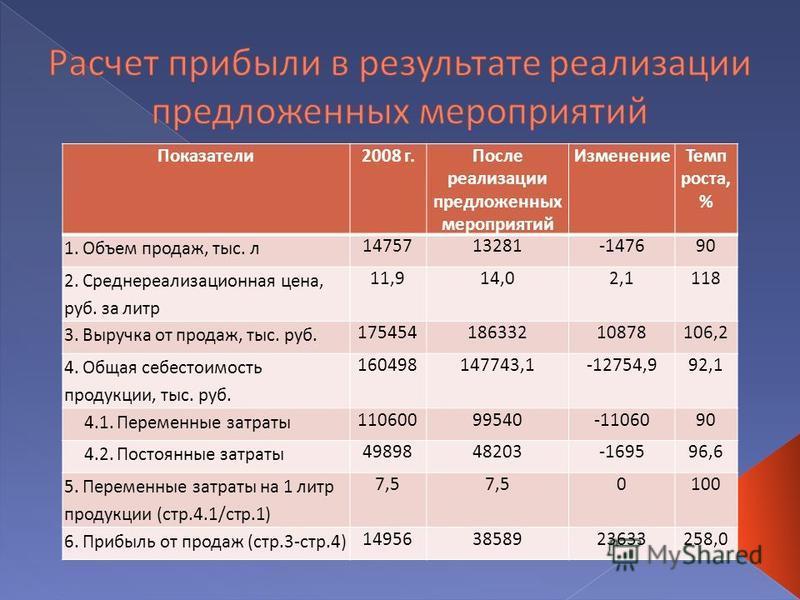 Показатели 2008 г.После реализации предложенных мероприятий Изменение Темп роста, % 1. Объем продаж, тыс. л 1475713281-147690 2. Среднереализационная цена, руб. за литр 11,914,02,1118 3. Выручка от продаж, тыс. руб. 17545418633210878106,2 4. Общая се