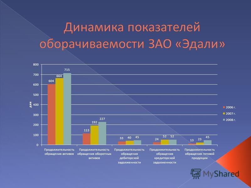 Презентация на тему Дипломная работа на тему Исследование  10 Показатели
