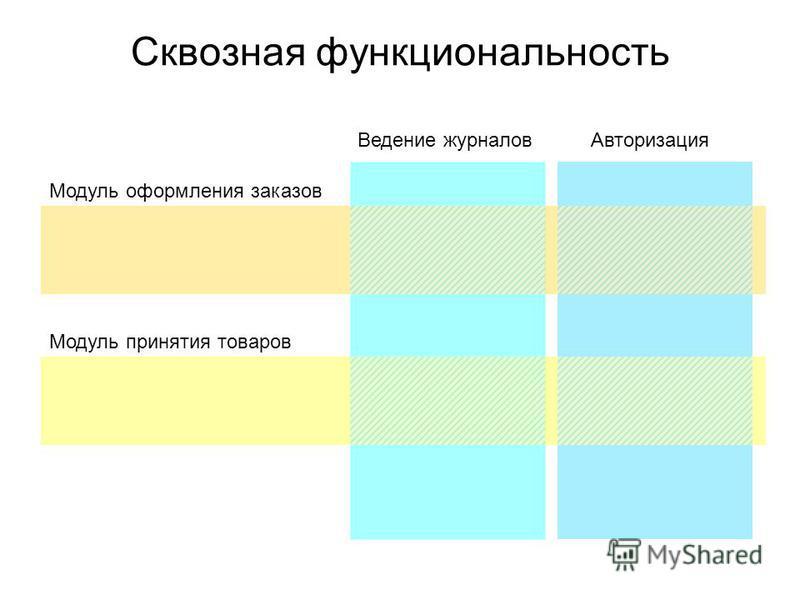 Сквозная функциональность Ведение журналов Авторизация Модуль оформления заказов Модуль принятия товаров