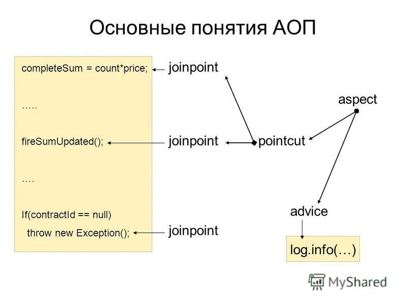 Основные понятия АОП completeSum = count*price; ….. fireSumUpdated(); …. If(contractId == null) throw new Exception(); joinpointpointcut log.info(…) aspect advice joinpoint