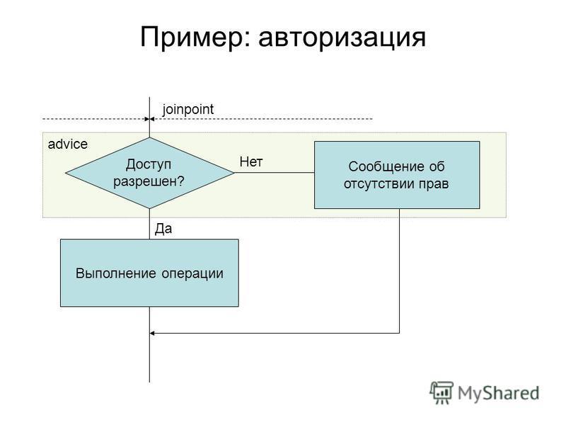 Пример: авторизация joinpoint Доступ разрешен? Да Нет Выполнение операции Сообщение об отсутствии прав advice