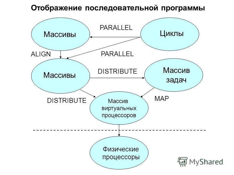 Отображение последовательной программы Массив виртуальных процессоров Массивы Циклы Массив задач Физические процессоры PARALLEL ALIGN DISTRIBUTE MAP