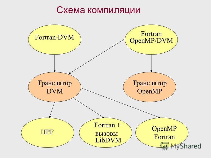 Схема компиляции Fortran-DVM Fortran OpenMP/DVM Транслятор DVM Транслятор OpenMP HPF Fortran + вызовы LibDVM OpenMP Fortran
