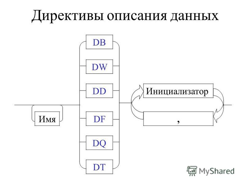 Директивы описания данных DB DW DDИнициализатор ИмяDF, DQ DT