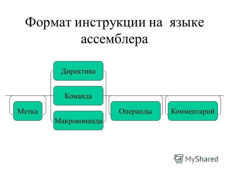 Формат инструкции на языке ассемблера Директива Команда Макрокоманда Метка ОперандыКомментарий