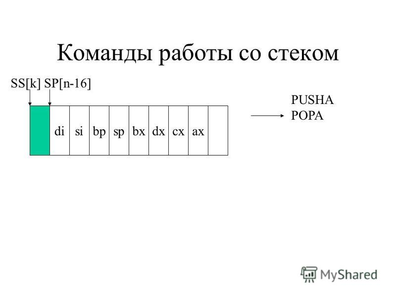 Команды работы со стеком disibpspbxdxcxax SS[k] SP[n-16] PUSHA POPA