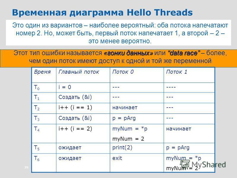35 Временная диаграмма Hello Threads Время Главный поток Поток 0Поток 1 T0T0 i = 0------- T1T1 Создать (&i)--- T2T2 i++ (i == 1)начинает--- T3T3 Создать (&i)p = pArg--- T4T4 i++ (i == 2)myNum = *p myNum = 2 начинает T5T5 ожидаетprint(2)p = pArg T6T6