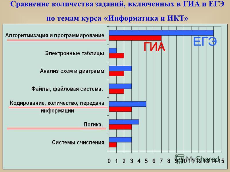 Сравнение количества заданий, включенных в ГИА и ЕГЭ по темам курса «Информатика и ИКТ»