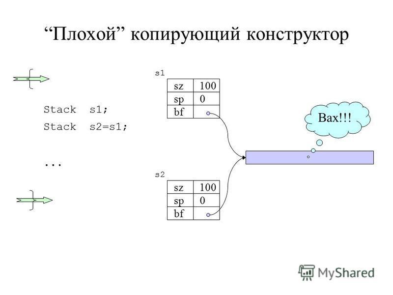Плохой копирующий конструктор Stack s1; Stack s2=s1;... sz 100 sp 0 bf s1 sz 100 sp 0 bf s2 Вах!!!