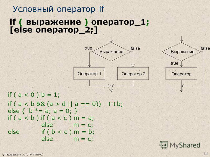 ©Павловская Т.А. (СПбГУ ИТМО) 14 Условный оператор if if ( a < 0 ) b = 1; if ( a d || a == 0)) ++b; else {b *= a; a = 0; } if ( a < b ) if ( a < c ) m = a; else m = c; else if ( b < c ) m = b; else m = c; if ( выражение ) оператор_1; [else оператор_2