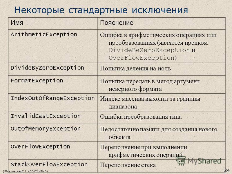 ©Павловская Т.А. (СПбГУ ИТМО) 34 Некоторые стандартные исключения Имя Пояснение ArithmeticException Ошибка в арифметических операциях или преобразованиях (является предком DivideBeZeroException и OverFlowException ) DivideByZeroException Попытка деле