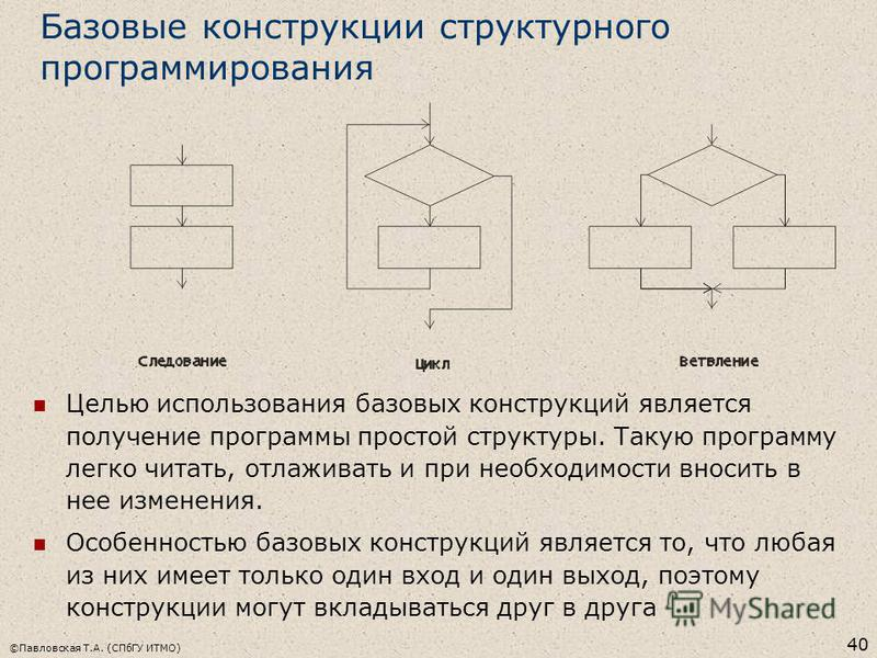 ©Павловская Т.А. (СПбГУ ИТМО) 40 Базовые конструкции структурного программирования Целью использования базовых конструкций является получение программы простой структуры. Такую программу легко читать, отлаживать и при необходимости вносить в нее изме
