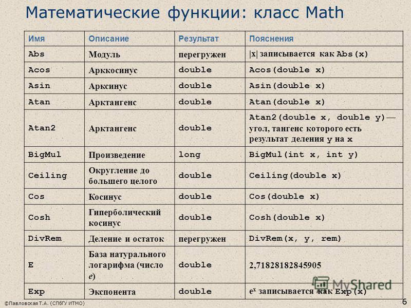 ©Павловская Т.А. (СПбГУ ИТМО) 6 Математические функции: класс Math Имя ОписаниеРезультат Пояснения Abs Модульперегружен |x| записывается как Abs(x) Acos Арккосинус doubleAcos(double x) Asin Арксинус doubleAsin(double x) Atan Арктангенс doubleAtan(dou