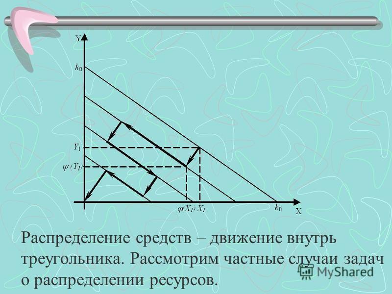 Распределение средств – движение внутрь треугольника. Рассмотрим частные случаи задач о распределении ресурсов.