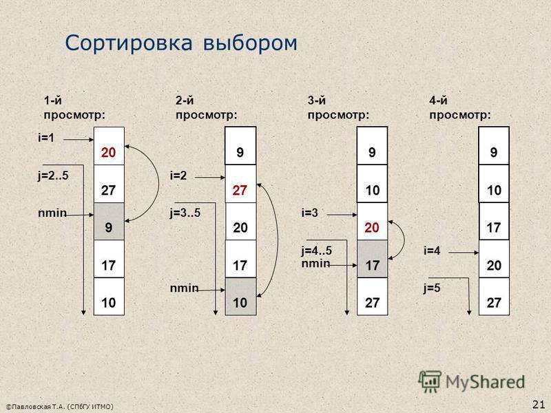 ©Павловская Т.А. (СПбГУ ИТМО) 21 20 27 9 17 10 1-й просмотр: j=2..5 nmin i=1 9 10 20 17 27 3-й просмотр: j=4..5 nmin i=3 9 10 17 20 27 4-й просмотр: j=5 i=4 Сортировка выбором 9 27 20 17 10 2-й просмотр: j=3..5 nmin i=2