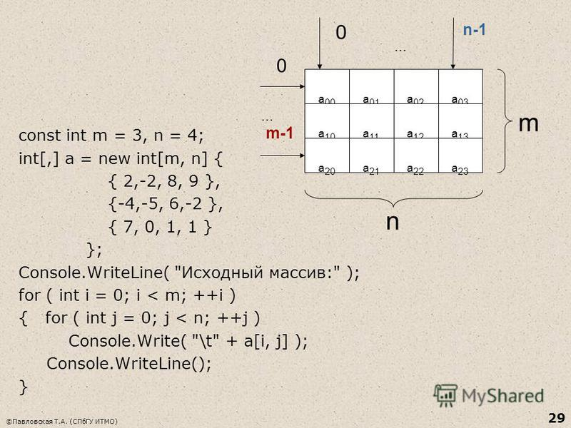 ©Павловская Т.А. (СПбГУ ИТМО) 29 const int m = 3, n = 4; int[,] a = new int[m, n] { { 2,-2, 8, 9 }, {-4,-5, 6,-2 }, { 7, 0, 1, 1 } }; Console.WriteLine(