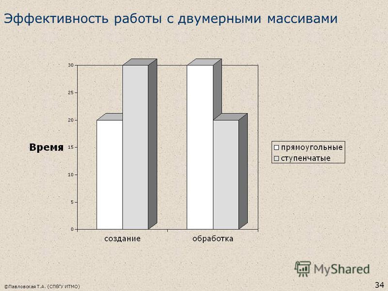 ©Павловская Т.А. (СПбГУ ИТМО) 34 Эффективность работы с двумерными массивами
