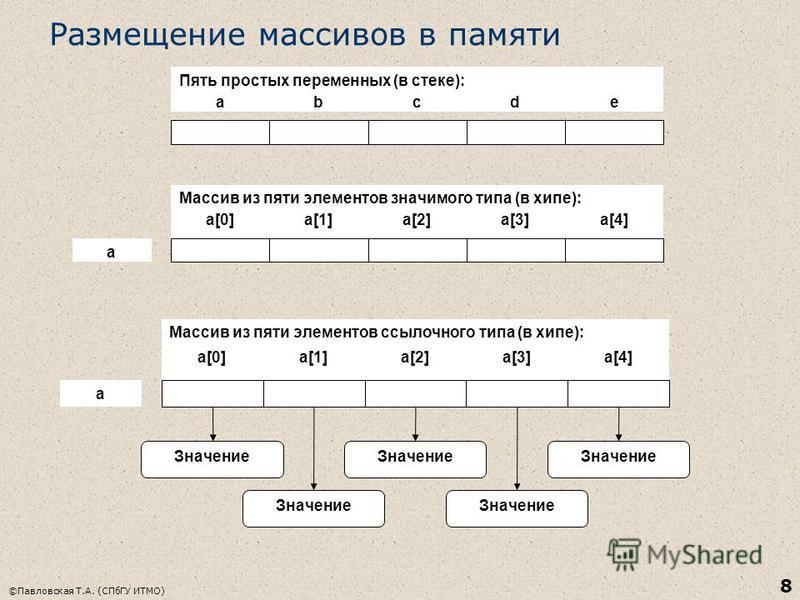 ©Павловская Т.А. (СПбГУ ИТМО) 8 Размещение массивов в памяти abcde a[0]a[1]a[2]a[3]a[4] Пять простых переменных (в стеке): Массив из пяти элементов значимого типа (в хипе): a a[0]a[1]a[2]a[3]a[4] Массив из пяти элементов ссылочного типа (в хипе): a З