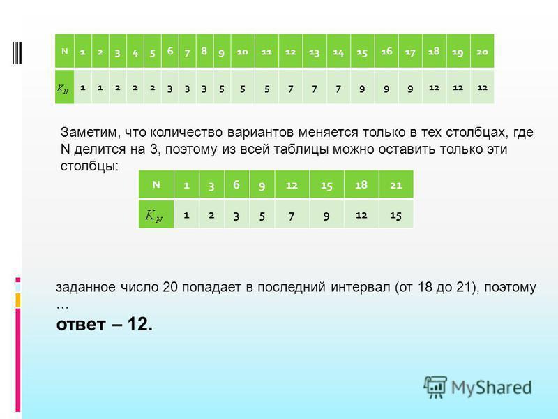 N 1234567891011121314151617181920 1122233355577799912 Заметим, что количество вариантов меняется только в тех столбцах, где N делится на 3, поэтому из всей таблицы можно оставить только эти столбцы: N 136912151821 1235791215 заданное число 20 попадае