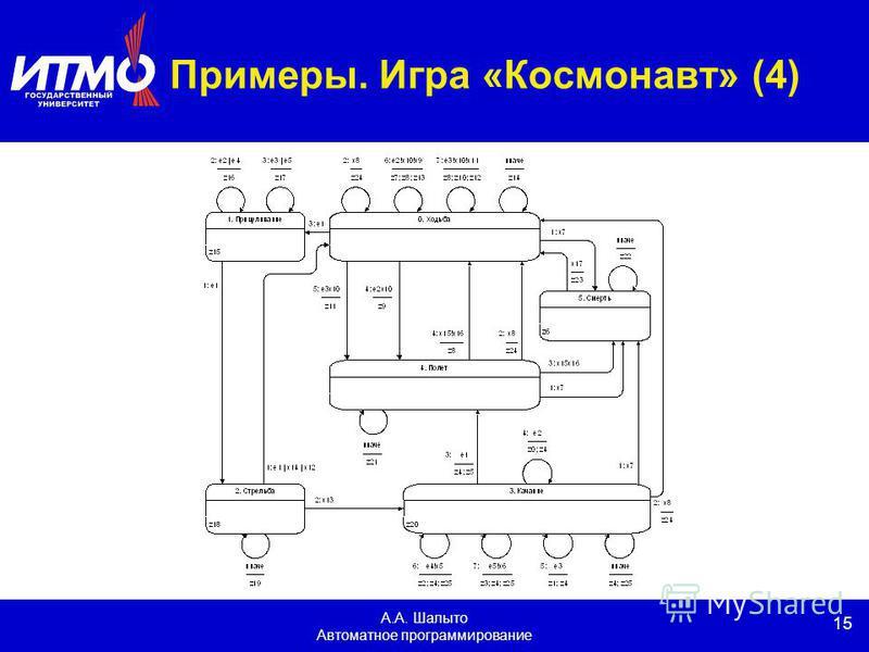 15 А.А. Шалыто Автоматное программирование Примеры. Игра «Космонавт» (4)