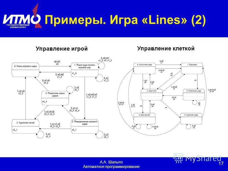 17 А.А. Шалыто Автоматное программирование Примеры. Игра «Lines» (2) Управление игрой Управление клеткой
