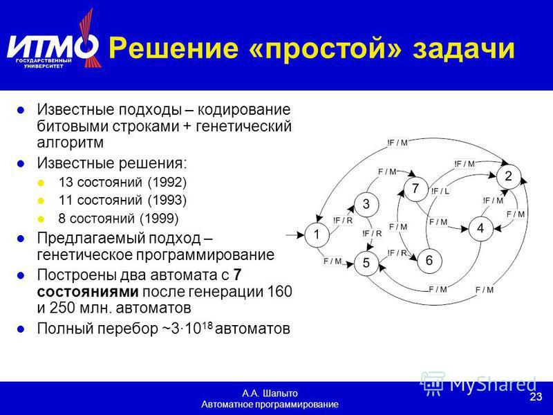 23 А.А. Шалыто Автоматное программирование Решение «простой» задачи Известные подходы – кодирование битовыми строками + генетический алгоритм Известные решения: 13 состояний (1992) 11 состояний (1993) 8 состояний (1999) Предлагаемый подход – генетиче