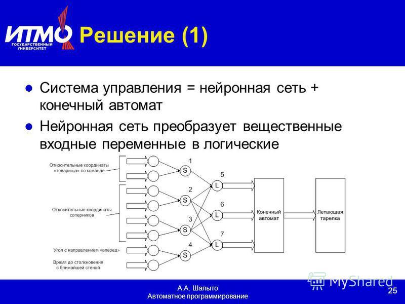 25 А.А. Шалыто Автоматное программирование Решение (1) Система управления = нейронная сеть + конечный автомат Нейронная сеть преобразует вещественные входные переменные в логические