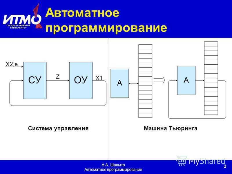 3 А.А. Шалыто Автоматное программирование Система управления Машина Тьюринга