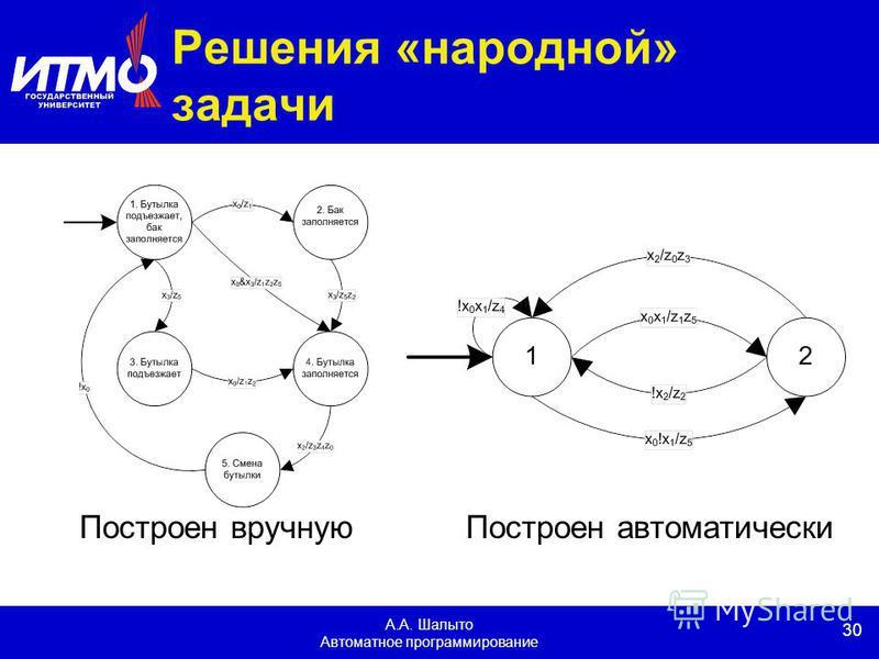 30 А.А. Шалыто Автоматное программирование Решения «народной» задачи Построен вручную Построен автоматически