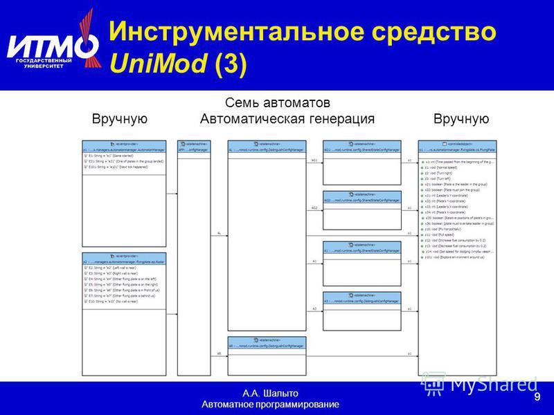 9 А.А. Шалыто Автоматное программирование Инструментальное средство UniMod (3) Семь автоматов Вручную Автоматическая генерация Вручную