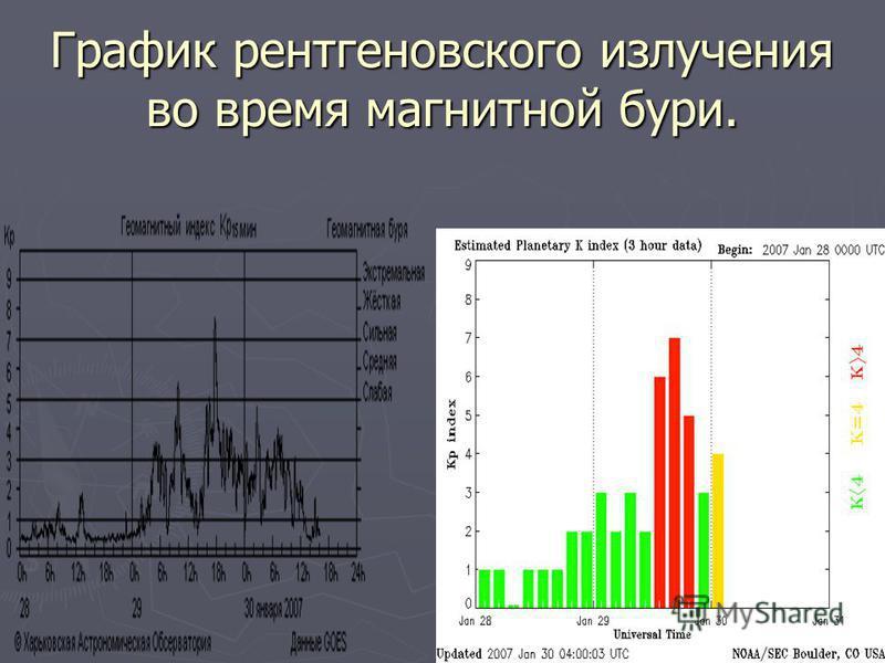 График рентгеновского излучения во время магнитной бури.